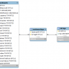 Text Indexing for SQL databases
